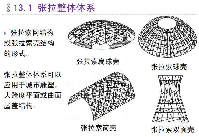 [一键下载]建筑结构与选型讲义16章PDF-大跨度建筑张拉、弦支、斜拉、混合结构PDF_1