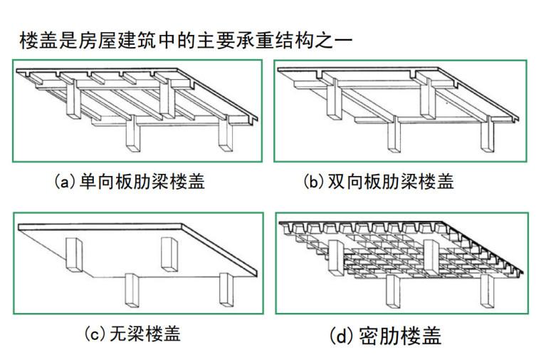 [一键下载]建筑结构与选型讲义16章PDF-各类楼盖结构概念与体系选用原则(PDF132P)_1