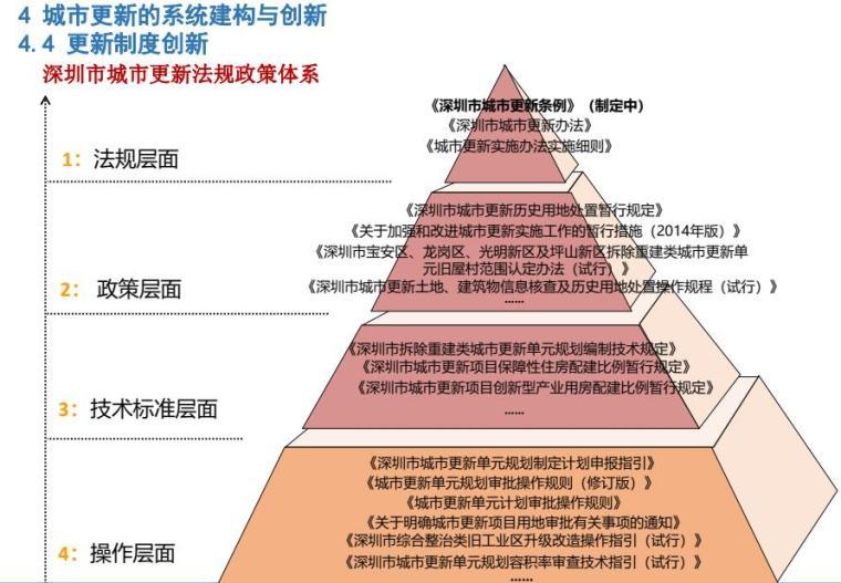 多维度下城市更新的系统建构培训讲义PDF_6