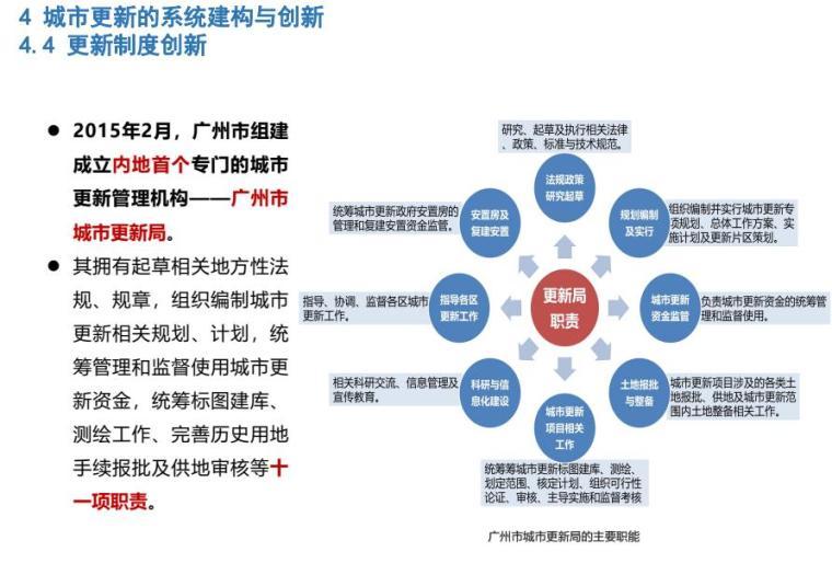 多维度下城市更新的系统建构培训讲义PDF_8