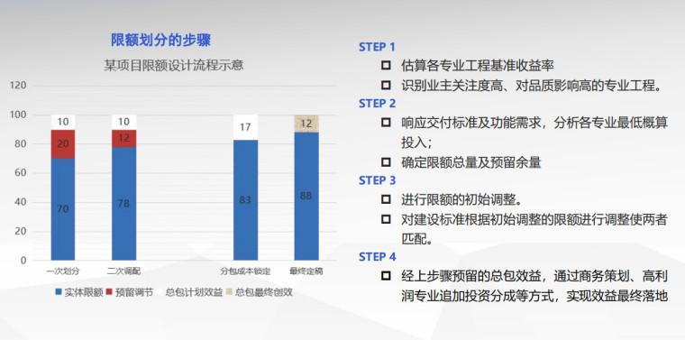 设计优化与成本管控专题2020PDF(123P)_9