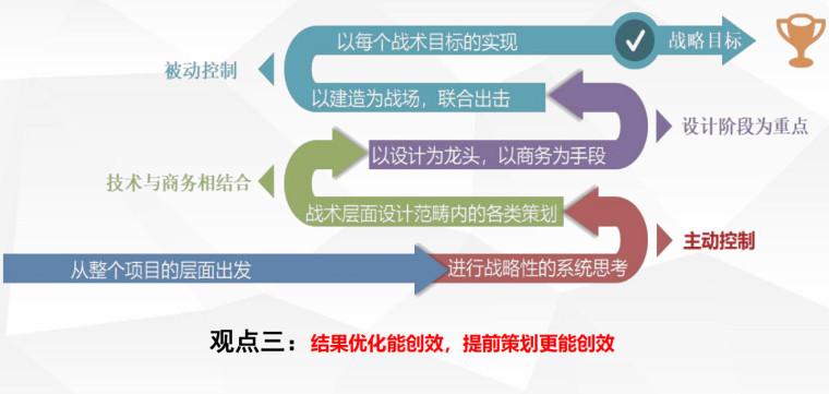 设计优化与成本管控专题2020PDF(123P)_2