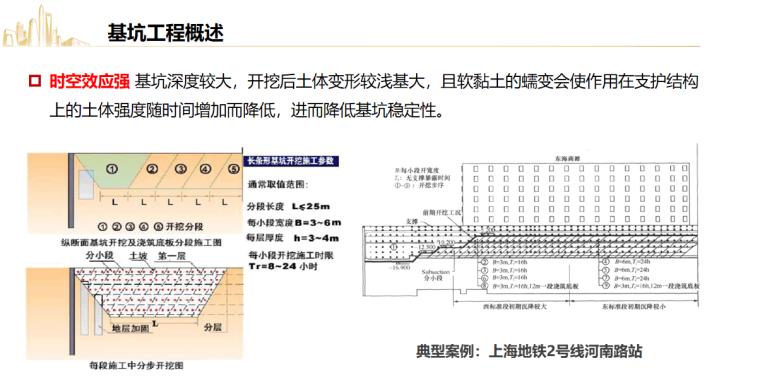 深基坑工程风险管控要点及典型事故剖析2021_12