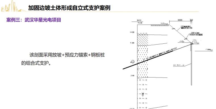 深基坑工程风险管控要点及典型事故剖析2021_19