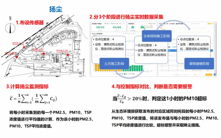 施工现场五类污染物的控制与监测2021109P_5
