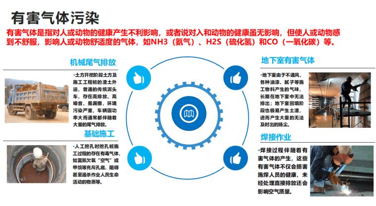 施工现场五类污染物的控制与监测2021109P_8