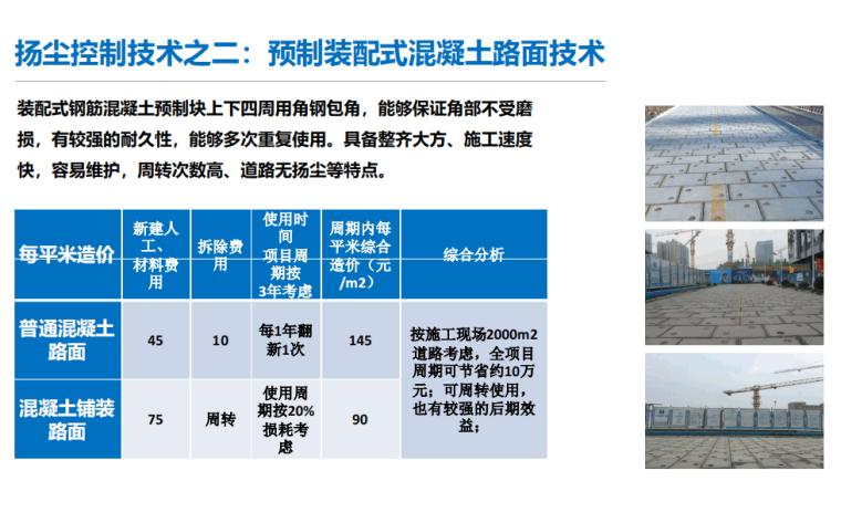 施工现场五类污染物的控制与监测2021109P_9