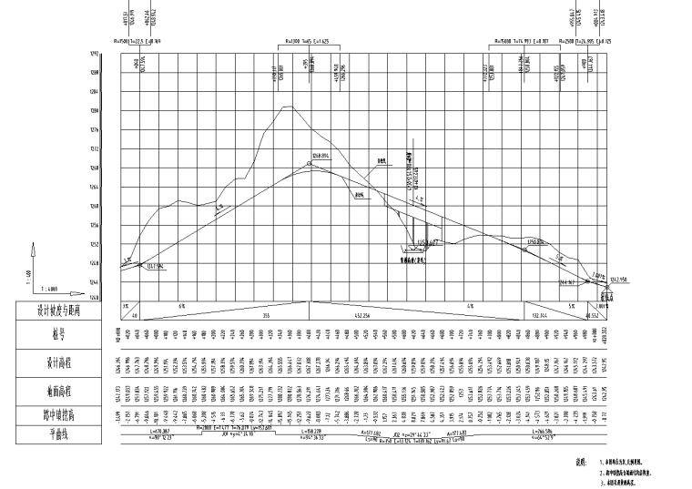 [贵州]城市双向四车道全套7册施工图纸2017_3