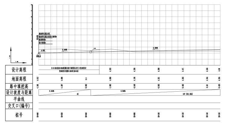 [海南]安置地块周边配套市政道路施工图2021_3