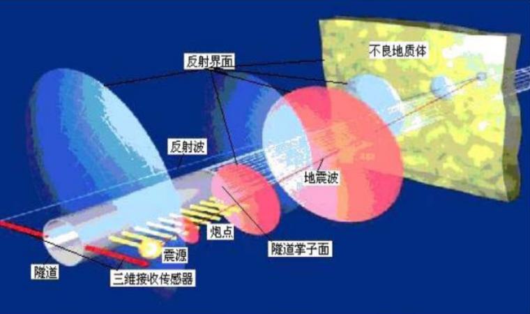 [河南]高速公路隧道工程施工标准化技术指南_1