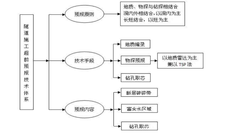 [河南]高速公路隧道工程施工标准化技术指南_5