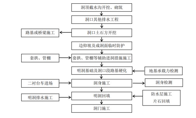 [河南]高速公路隧道工程施工标准化技术指南_7