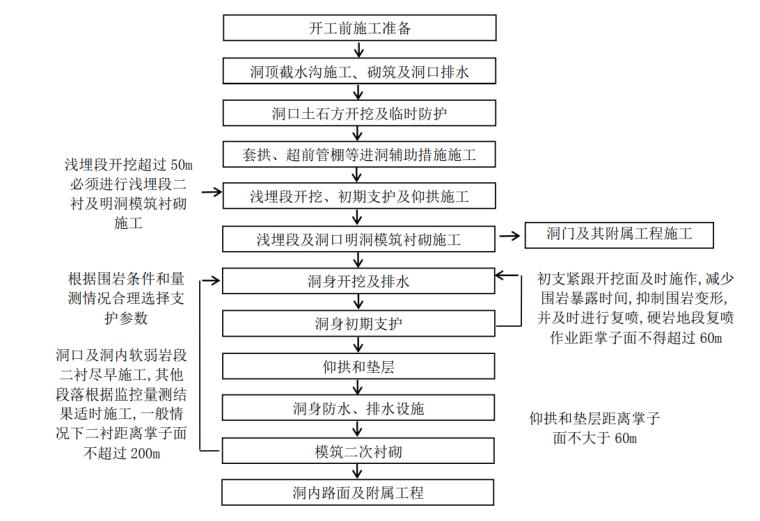 [河南]高速公路隧道工程施工标准化技术指南_9
