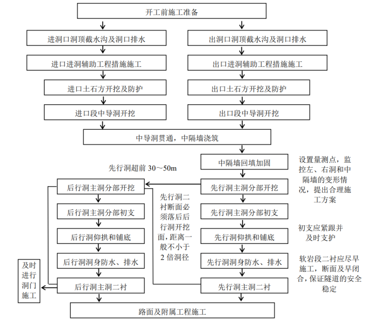 [河南]高速公路隧道工程施工标准化技术指南_8