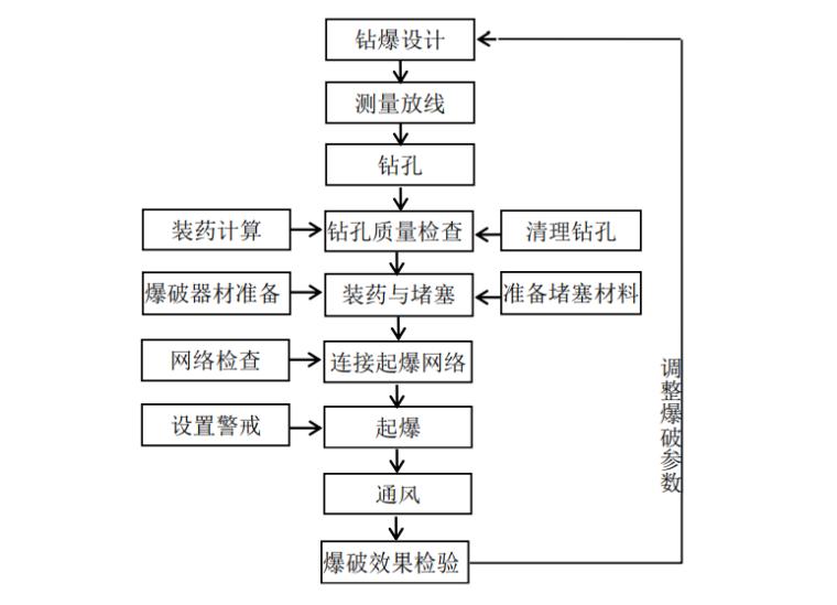 [河南]高速公路隧道工程施工标准化技术指南_10