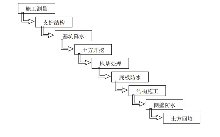 [河南]高速公路房建工程施工标准化技术指南_10
