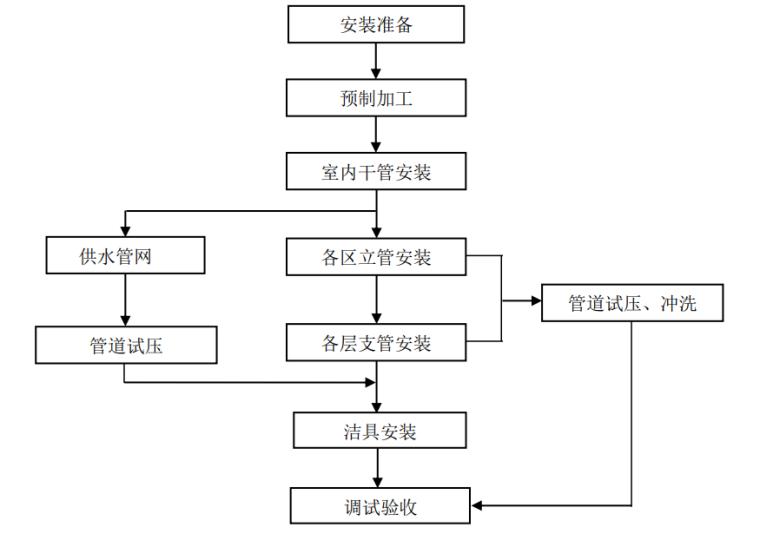 [河南]高速公路房建工程施工标准化技术指南_7