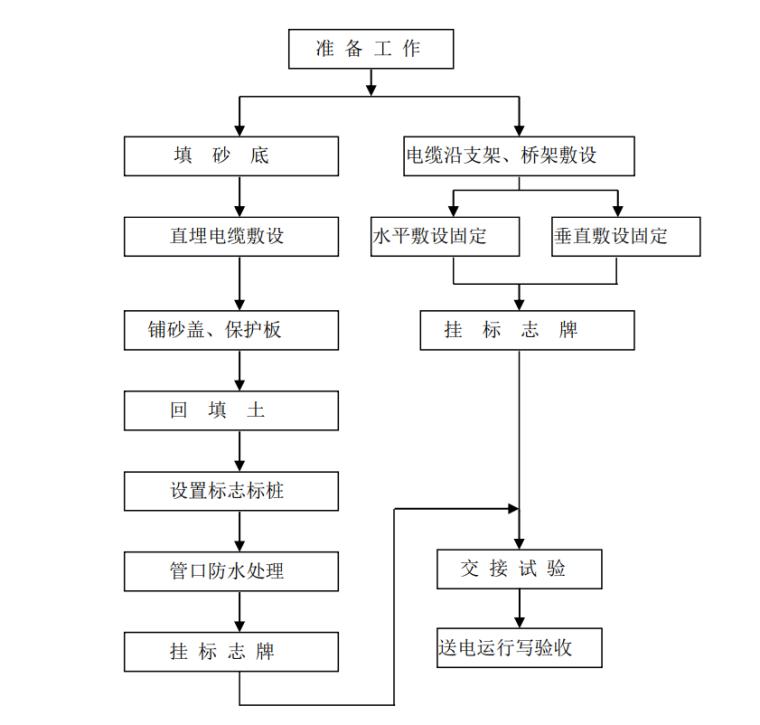 [河南]高速公路房建工程施工标准化技术指南_8