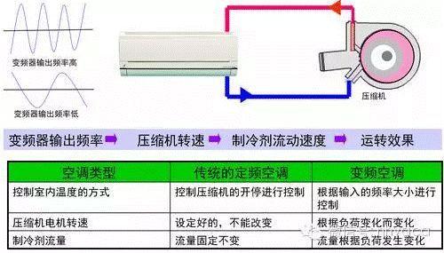 空调交流变频和直流变频的区别!_2