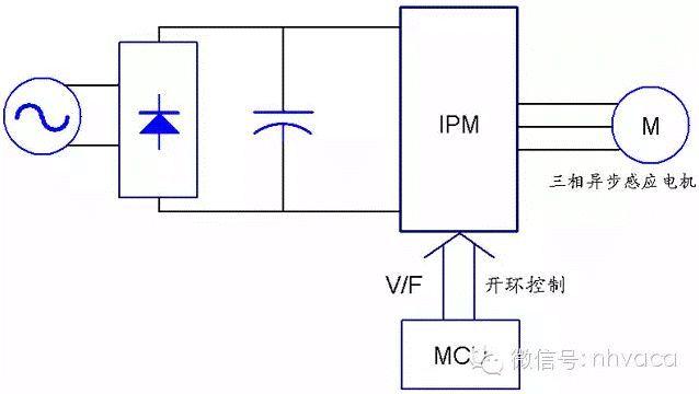 空调交流变频和直流变频的区别!_3