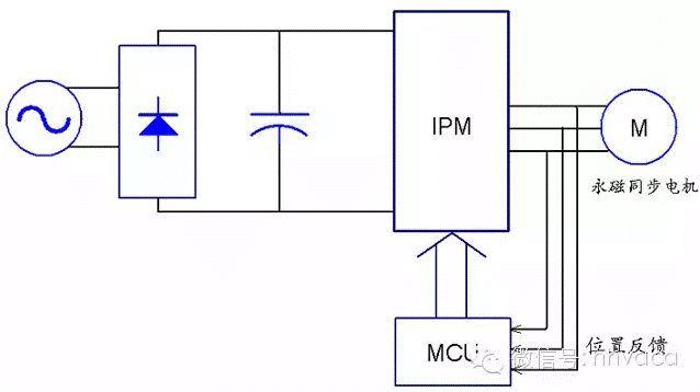 空调交流变频和直流变频的区别!_4