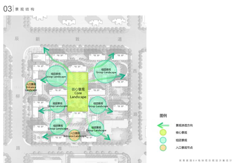 [天津]现代社区共建高层住宅规划投标方案_7