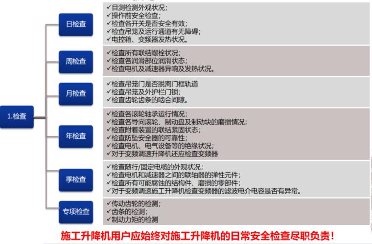 建筑工程施工升降机培训2021(48P+PPT)_6