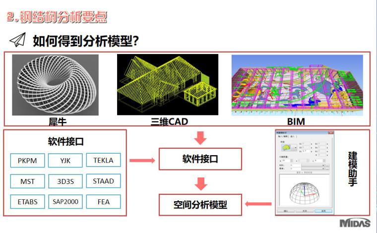 MIDAS钢结构整体解决方案PPT-55P_7