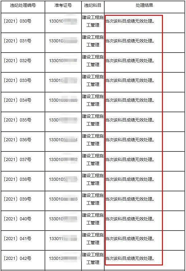 重磅消息!杭州:53人二建考试成绩无效!!_2