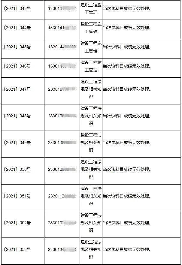 重磅消息!杭州:53人二建考试成绩无效!!_3