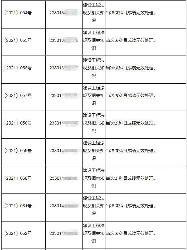 重磅消息!杭州:53人二建考试成绩无效!!_4