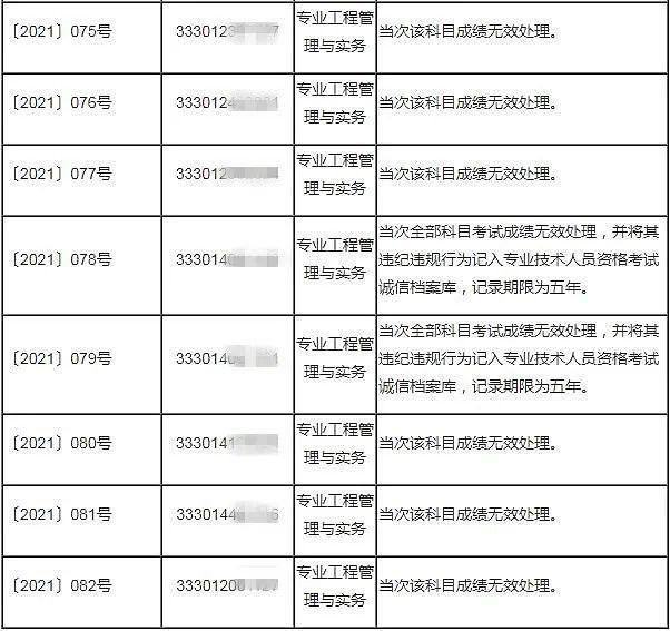 重磅消息!杭州:53人二建考试成绩无效!!_6