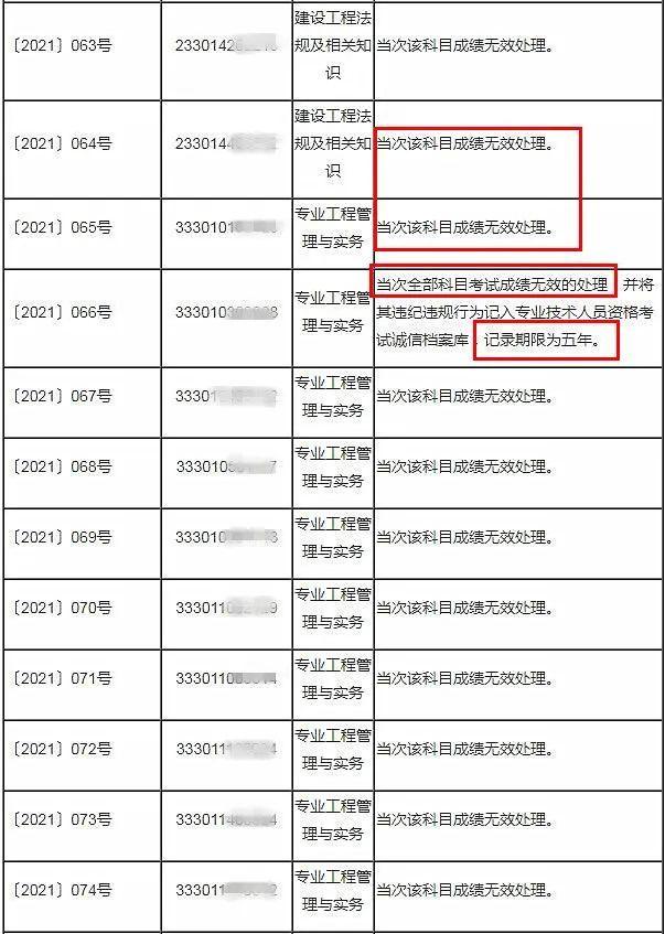 重磅消息!杭州:53人二建考试成绩无效!!_5