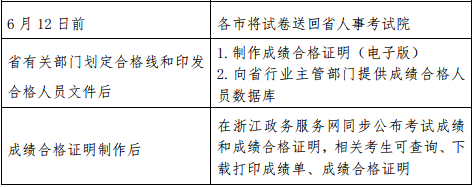 重磅消息!杭州:53人二建考试成绩无效!!_7