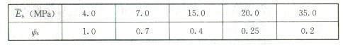 CFG桩复合地基变形计算中要注意这些问题!_3
