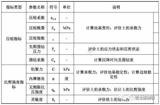 工程勘察中常用岩土参数、勘察手段与方法_4
