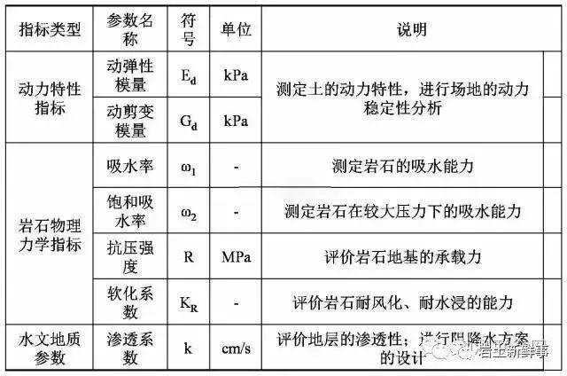 工程勘察中常用岩土参数、勘察手段与方法_5