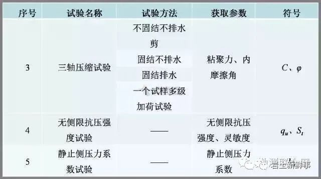 工程勘察中常用岩土参数、勘察手段与方法_15