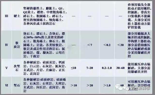 工程勘察中常用岩土参数、勘察手段与方法_19