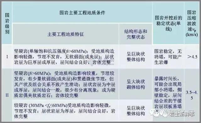 工程勘察中常用岩土参数、勘察手段与方法_20