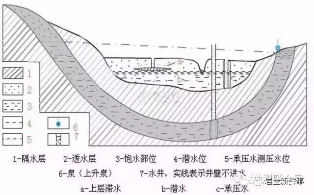 工程勘察中常用岩土参数、勘察手段与方法_24