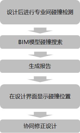 BIM工程协同之地铁站项目_15