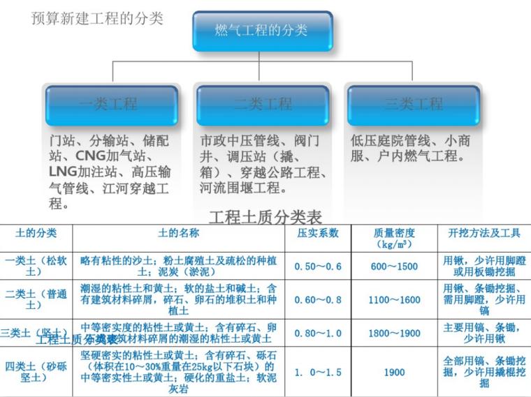燃气管道安装工程量计算课件(47页)_3