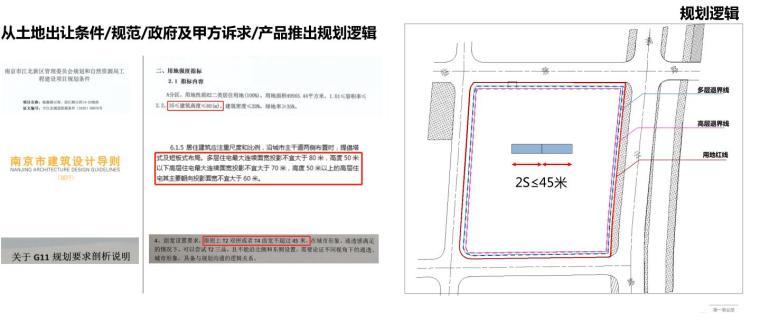 江苏国际现代化-中央商务住宅建筑方案2020_4