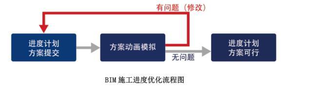 商办楼地下车库项目BIM综合应用_99