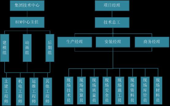商办楼地下车库项目BIM综合应用_13