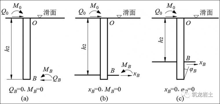 抗滑桩类型、设计及计算,这样讲解容易多了_15