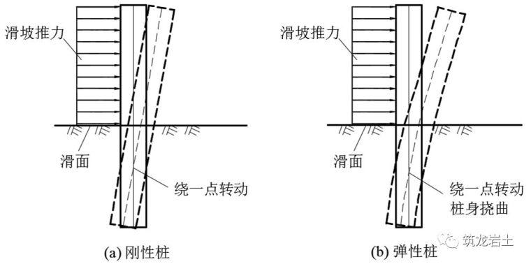 抗滑桩类型、设计及计算,这样讲解容易多了_16