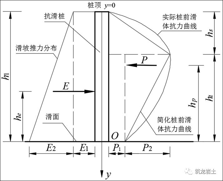 抗滑桩类型、设计及计算,这样讲解容易多了_18