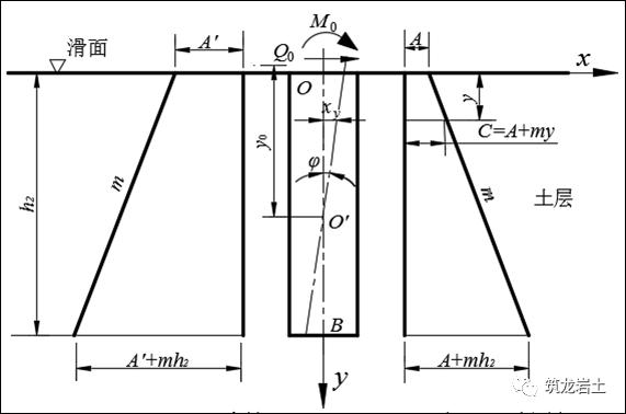 抗滑桩类型、设计及计算,这样讲解容易多了_21